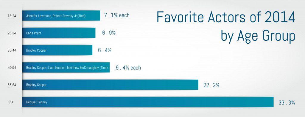 favorite actors of 2014 by age survey