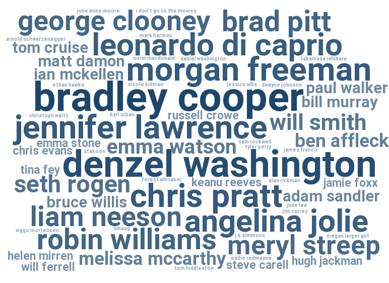 2014 favorite actors survey, Bradley Cooper, Denzel Washington, Jennifer Lawrence