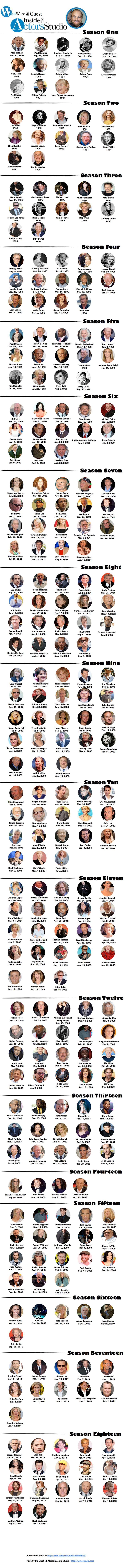 guests on inside the actors studio by year